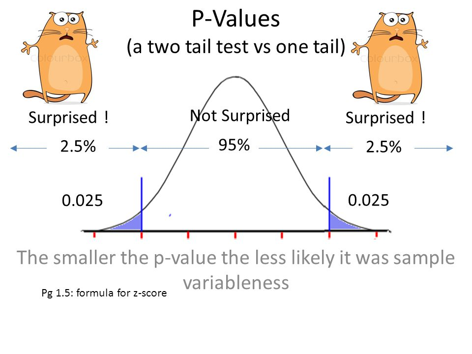 One-Proportion z-test (probability it came from the Null population) convert the z-score to a probability and you have your p-value
