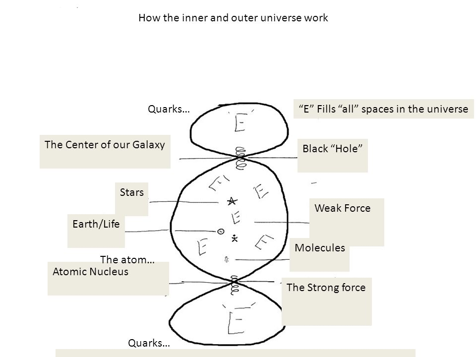 How the inner and outer universe work E Fills all spaces in the universe The Center of our Galaxy Black Hole Stars Earth/Life Weak Force Molecules The Strong force Atomic Nucleus Molecules Quarks… The atom…