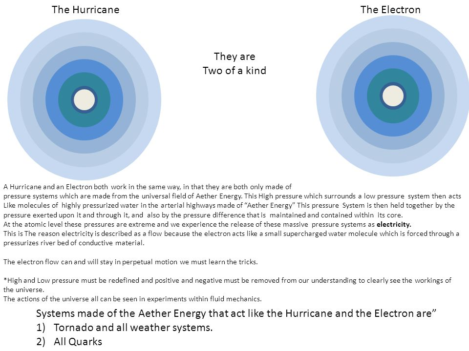 The ElectronThe Hurricane A Hurricane and an Electron both work in the same way, in that they are both only made of pressure systems which are made from the universal field of Aether Energy.