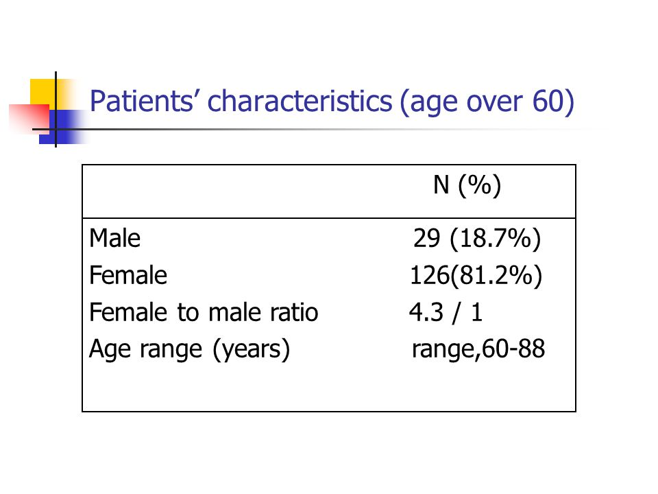 Patients' characteristics (age over 60) N (%) Male 29 (18.7%) Female 126(81.2%) Female to male ratio 4.3 / 1 Age range (years) range,60-88