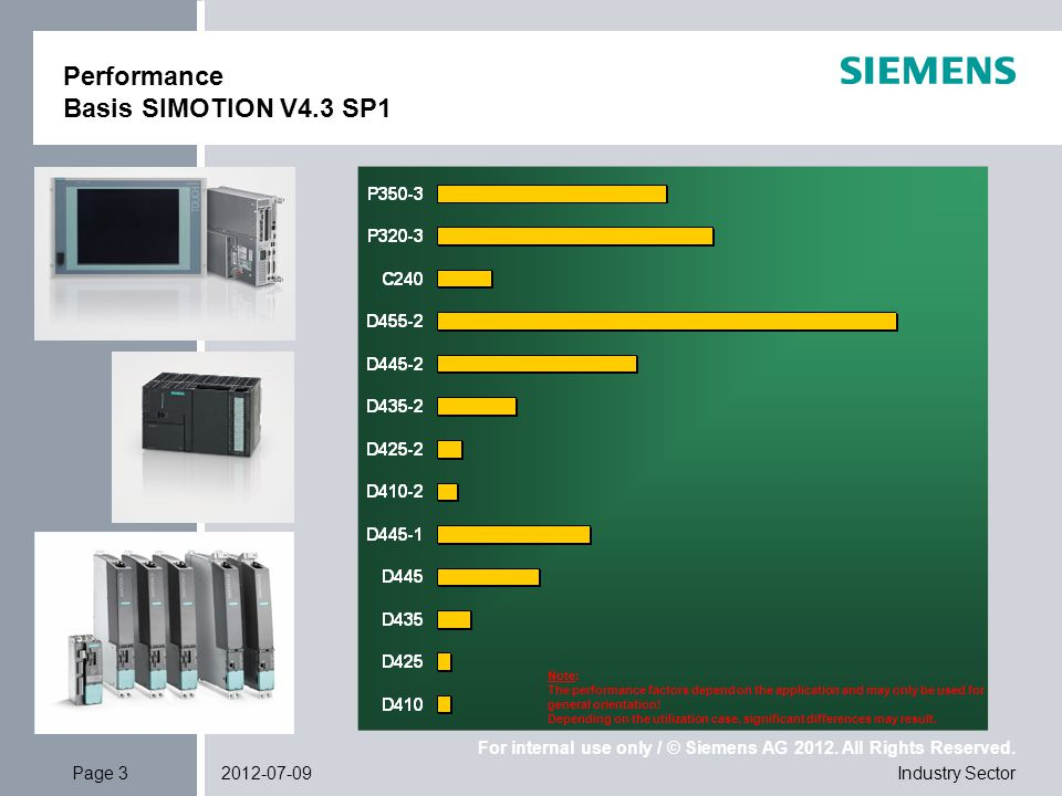 For internal use only / © Siemens AG 2012. All Rights Reserved. Industry SectorPage 32012-07-09 Performance Basis SIMOTION V4.3 SP1 Note: The performa