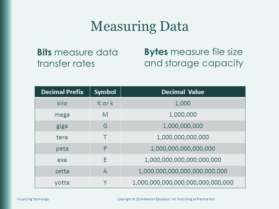 Measuring Data Bits measure data transfer rates Bytes measure file size and storage capacity Decimal PrefixSymbolDecimal Value kiloK or k1,000 megaM1,