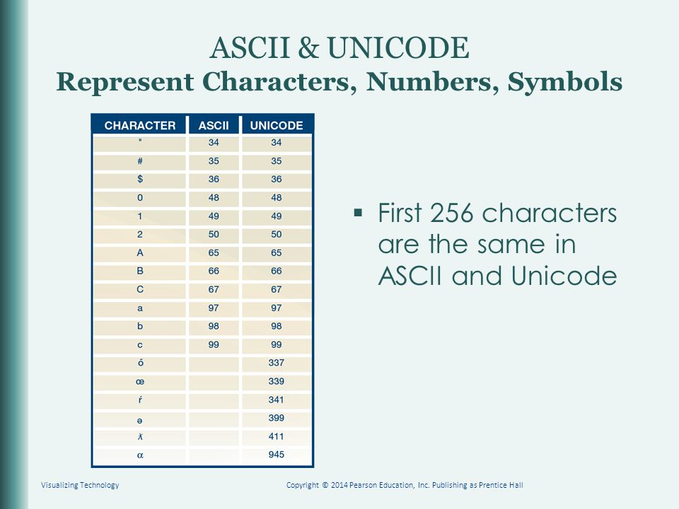 ASCII & UNICODE Represent Characters, Numbers, Symbols  First 256 characters are the same in ASCII and Unicode Visualizing TechnologyCopyright © 2014