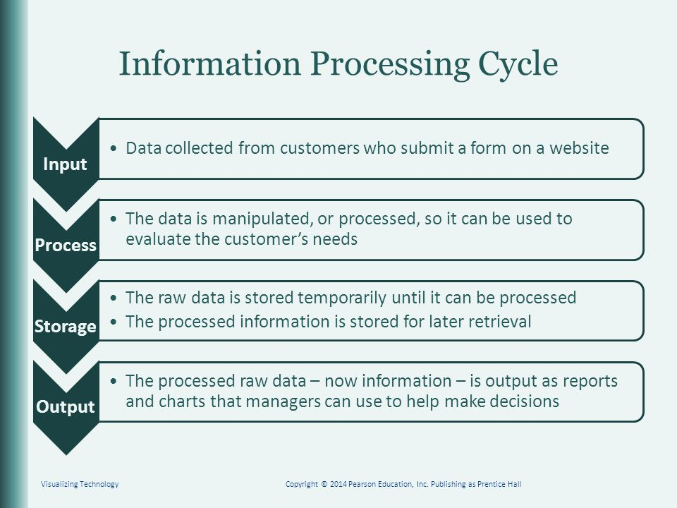 Information Processing Cycle Input Data collected from customers who submit a form on a website Process The data is manipulated, or processed, so it c
