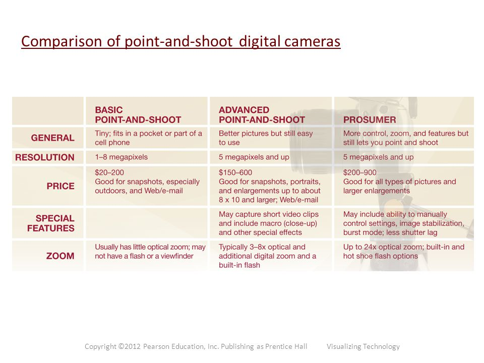 Comparison of point-and-shoot digital cameras Copyright ©2012 Pearson Education, Inc. Publishing as Prentice Hall Visualizing Technology