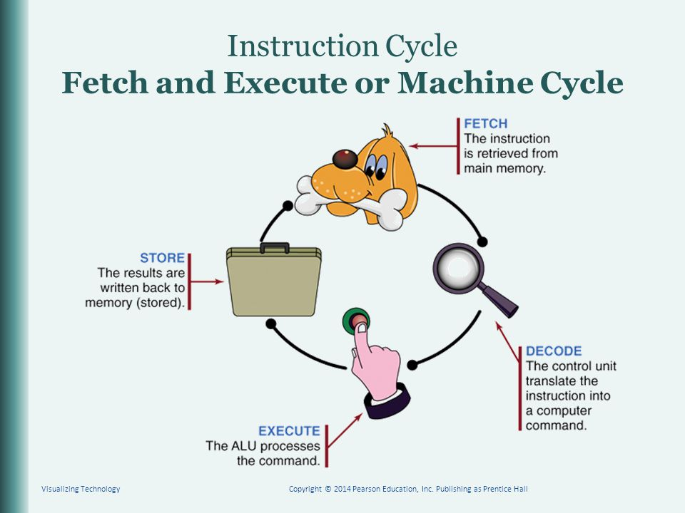 Instruction Cycle Fetch and Execute or Machine Cycle Visualizing TechnologyCopyright © 2014 Pearson Education, Inc. Publishing as Prentice Hall