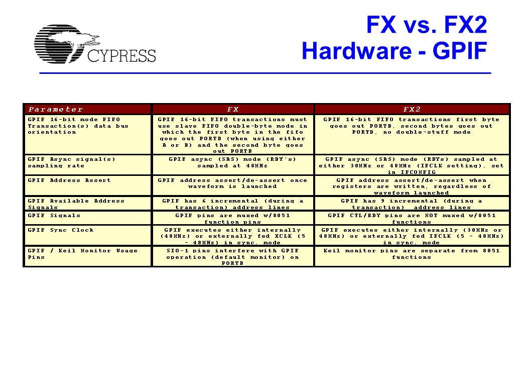 FX vs. FX2 Hardware - GPIF
