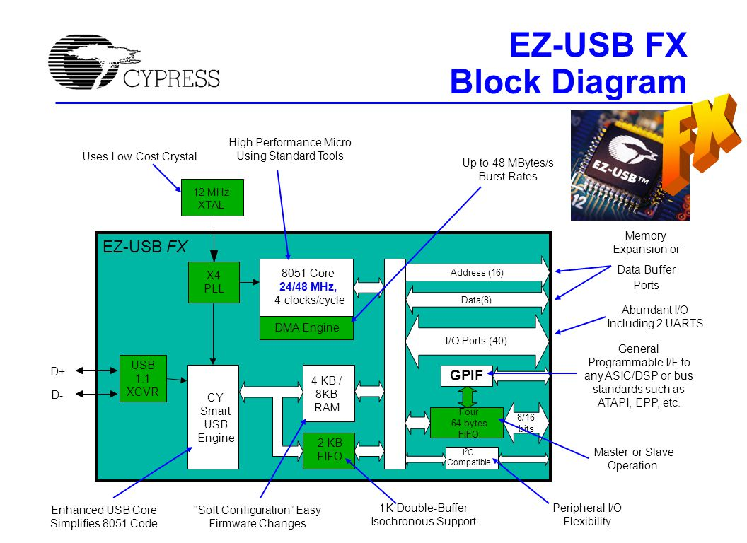 EZ-USB FX2 Block Diagram 24 MHz XTAL Uses Low-Cost Crystal High Performance Micro Using standard tools with low power options Memory Expansion or Data Buffer Ports Peripheral I/O Flexibility Soft Configuration Easy Firmware Changes Enhanced USB Core Simplifies 8051 Code FIFO and Endpoint Memory (Master or Slave Operation) Abundant I/O Including 2 UARTS General Programmable Interface to any ASIC/DSP or bus standards such as ATAPI, EPP, etc.
