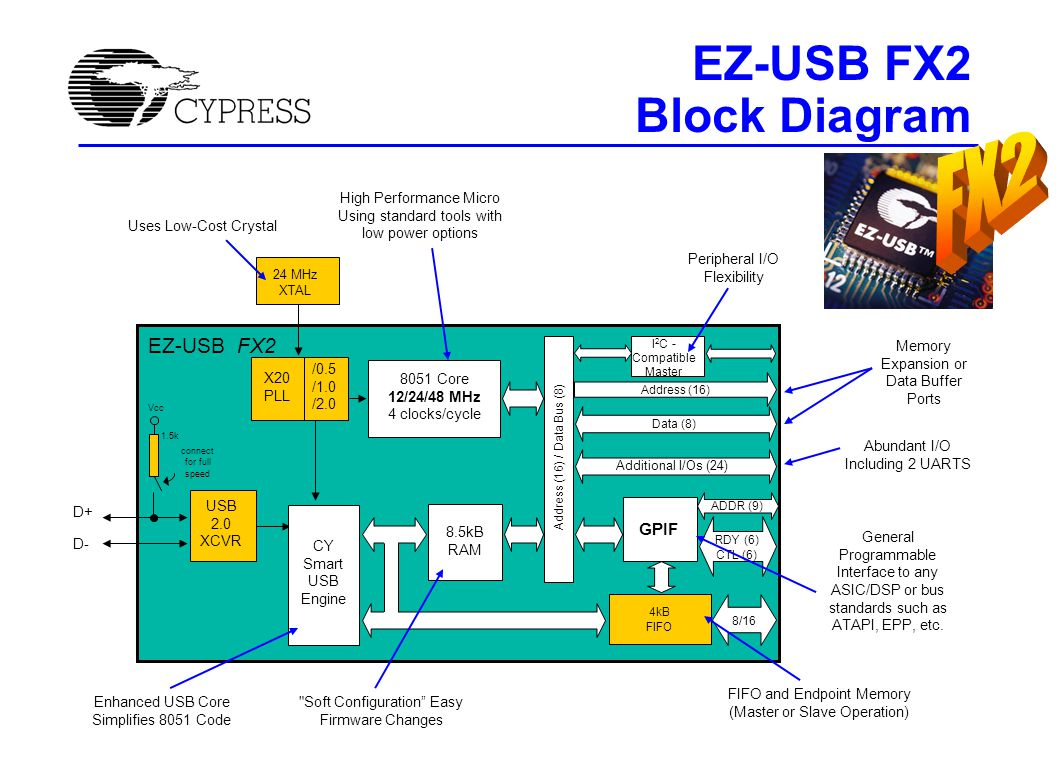 FX to FX2 Firmware - USB Endpoint size and buffering is programmable Auto In/Out to take 8051 out of data path No separate ISO buffers Can turn off SOF generation Better setup data pointer No more busy bits From 16 endpoints to 7