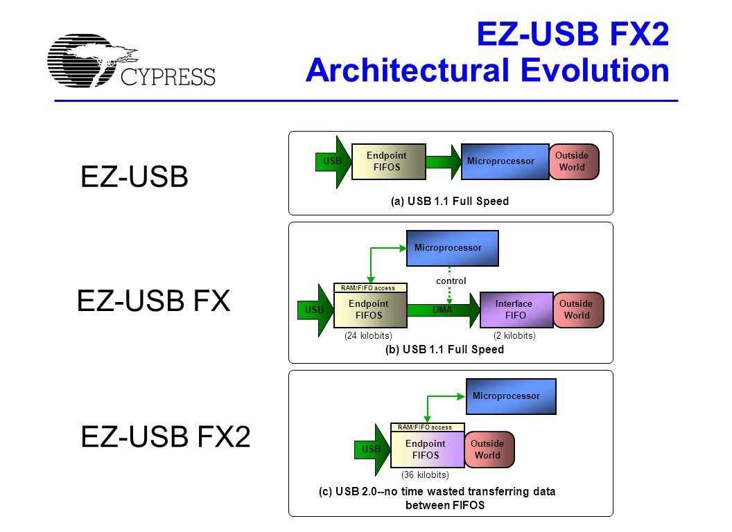 EZ-USB FX2 Architectural Evolution Endpoint FIFOS Microprocessor Outside World (a) USB 1.1 Full Speed USB EZ-USB Endpoint FIFOS Microprocessor (c) USB 2.0--no time wasted transferring data between FIFOS Outside World USB RAM/FIFO access (36 kilobits) EZ-USB FX2 Endpoint FIFOS USB Microprocessor DMA Interface FIFO (b) USB 1.1 Full Speed Outside World RAM/FIFO access (24 kilobits)(2 kilobits) EZ-USB FX control