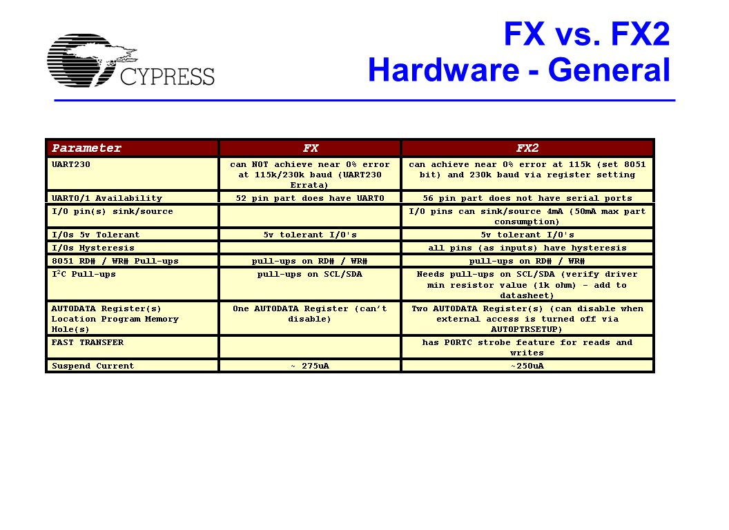 FX to FX2 Hardware - Slave FIFOs Dedicated PKTEND pin More flags with more programmable flexibility Two address pins to select 1 of 4 FIFOs Same flexible programmable polarity for control pins