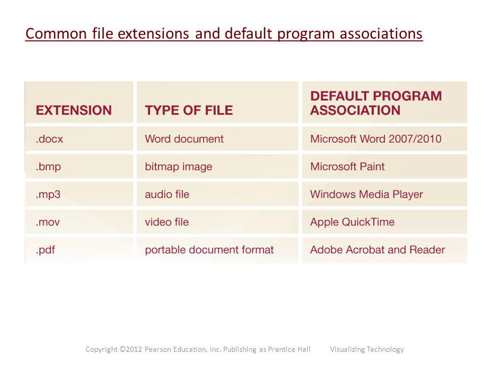 Common file extensions and default program associations Copyright ©2012 Pearson Education, Inc. Publishing as Prentice Hall Visualizing Technology