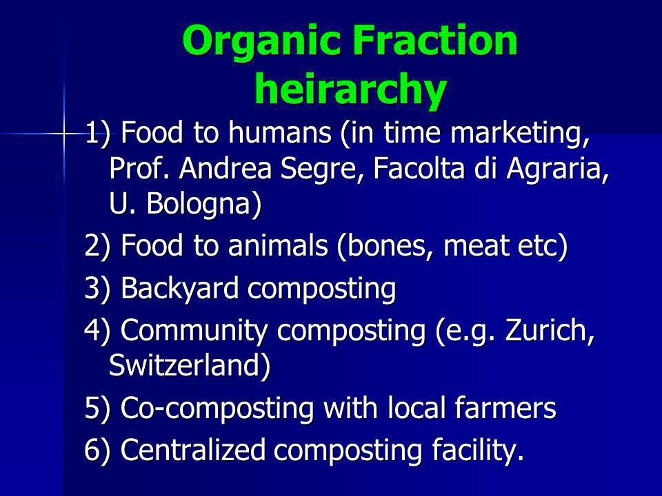Organic Fraction heirarchy 1) Food to humans (in time marketing, Prof.
