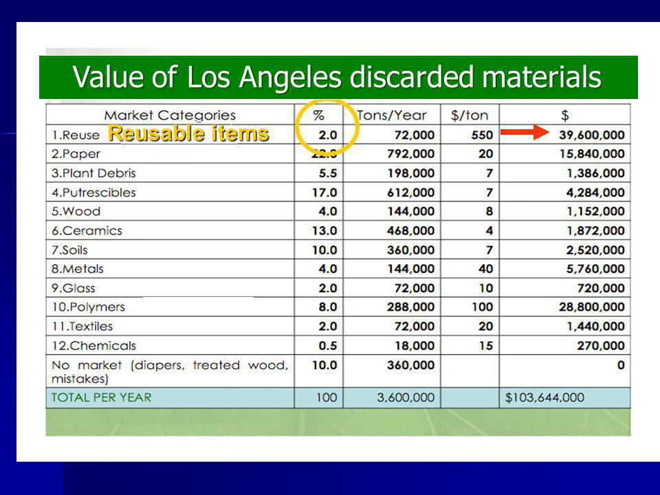 Reusable items Reusable items Value of Los Angeles discarded materials Value of Los Angeles discarded materials