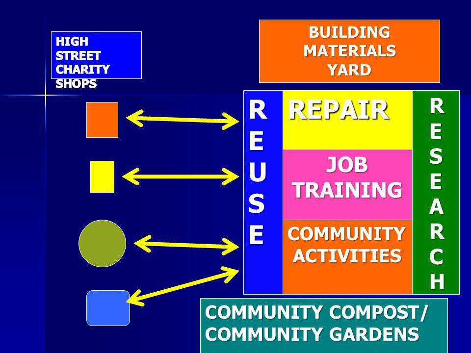 REUSEREPAIR JOBTRAINING COMMUNITY ACTIVITIES ACTIVITIES BUILDINGMATERIALSYARD COMMUNITY COMPOST/ COMMUNITY GARDENS R E S E A R C H