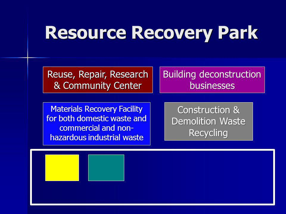 Resource Recovery Park Building deconstruction businesses Materials Recovery Facility for both domestic waste and commercial and non- hazardous industrial waste Construction & Demolition Waste Recycling Reuse, Repair, Research & Community Center