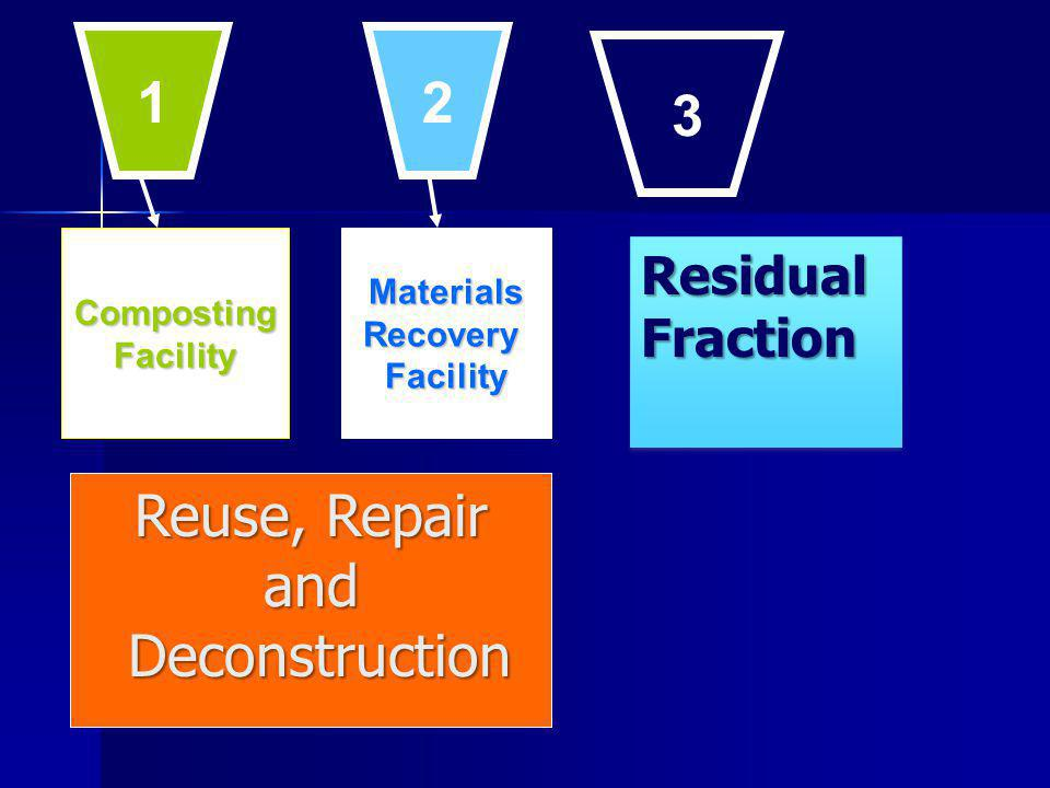 CompostingFacilityMaterialsRecoveryFacility 1 2 3 ResidualFractionResidualFraction Reuse, Repair and Deconstruction Deconstruction
