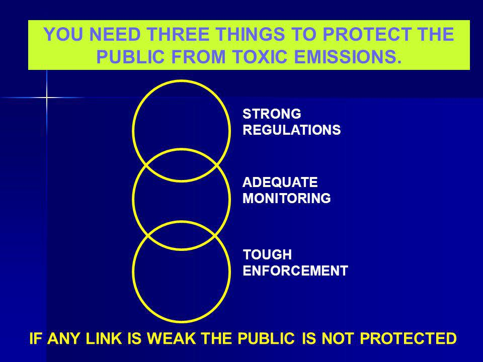 YOU NEED THREE THINGS TO PROTECT THE PUBLIC FROM TOXIC EMISSIONS.