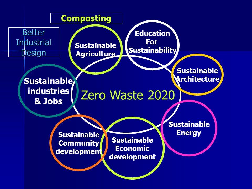 Zero Waste Zero Waste Quality of Life Solar Energy Change 3