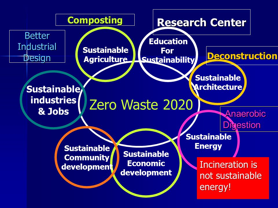 Zero Waste 2020 Education For Sustainability Sustainable Economic development Sustainable Agriculture Sustainable Community development Sustainable Energy Sustainable industries & Jobs Sustainable Architecture Composting Research Center 100's of green boxes Deconstruction Anaerobic AnaerobicDigestion BetterIndustrialDesign