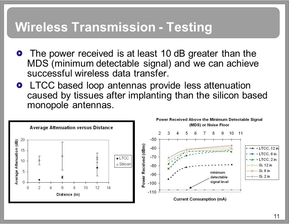 11 Wireless Transmission - Testing The power received is at least 10 dB greater than the MDS (minimum detectable signal) and we can achieve successful wireless data transfer.