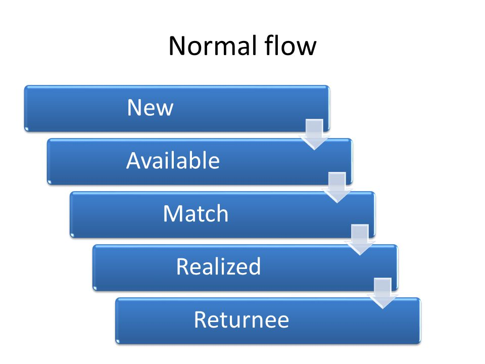 Normal flow NewAvailableMatchRealizedReturnee