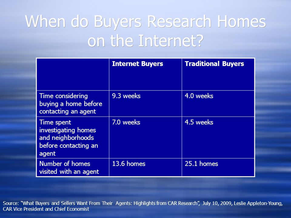 When do Buyers Research Homes on the Internet.