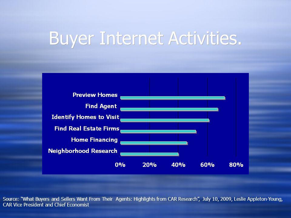 Buyer Internet Activities.