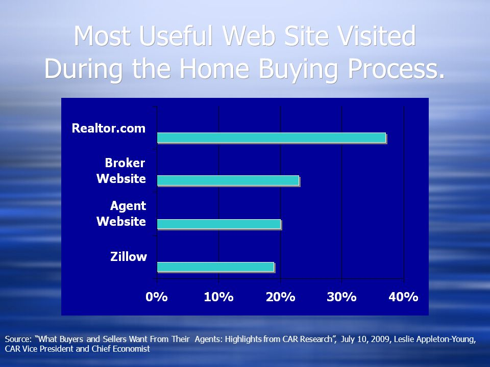 Most Useful Web Site Visited During the Home Buying Process.