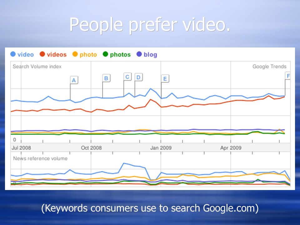People prefer video. (Keywords consumers use to search Google.com)