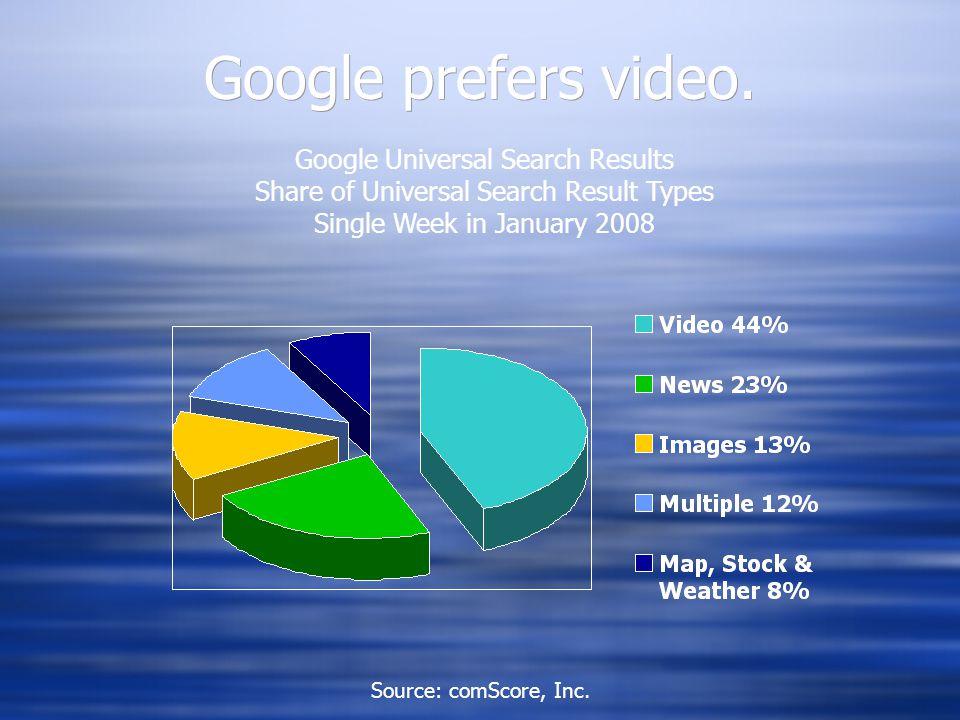 Google prefers video.