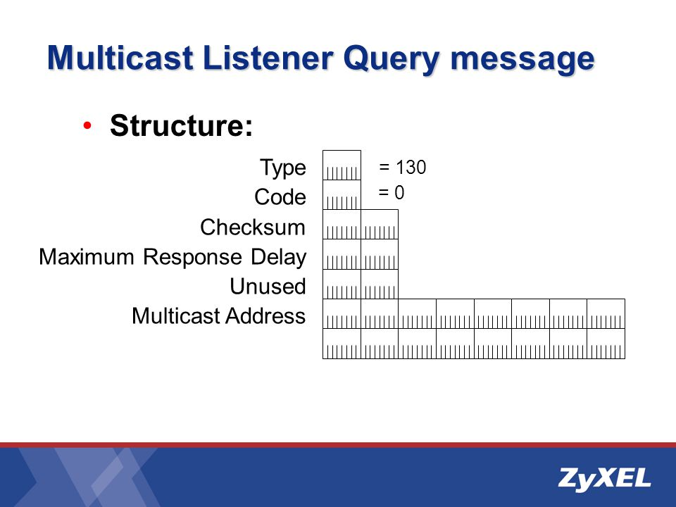 Multicast Listener Query message Type Code Checksum Maximum Response Delay Unused Multicast Address = 0 = 130 Structure: