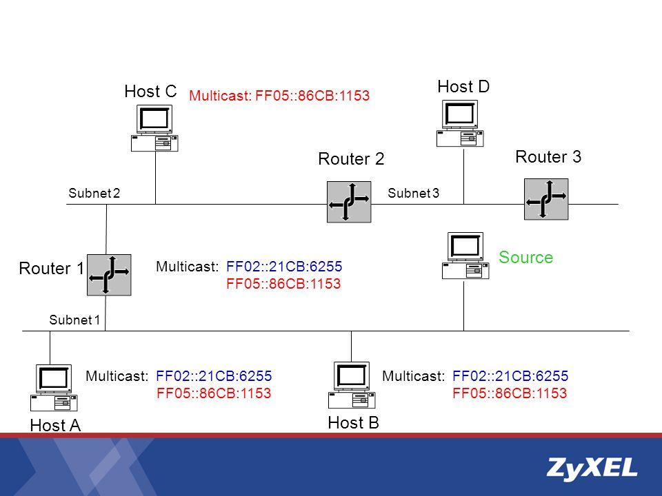 Router 1 Subnet 2 Subnet 1 Router 2 Host B Host C Multicast: FF02::21CB:6255 FF05::86CB:1153 Multicast: FF05::86CB:1153 Subnet 3 Host D Host A Multicast: FF02::21CB:6255 FF05::86CB:1153 Multicast: FF02::21CB:6255 FF05::86CB:1153 Source Router 3