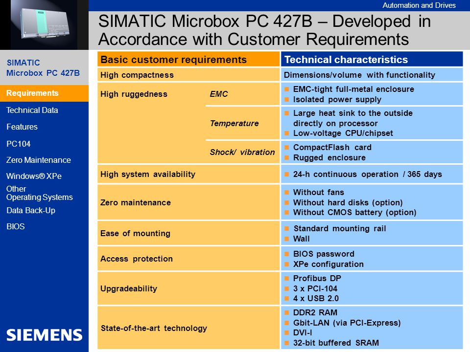 Automation and Drives A&D SE IPC, 01/2007 2SIMATIC Microbox PC 427B – Technical Information Requirements Technical Data Features PC104 Zero Maintenance Windows® XPe Other Operating Systems Data Back-Up BIOS SIMATIC Microbox PC 427B – Developed in Accordance with Customer Requirements Basic customer requirementsTechnical characteristics High compactnessDimensions/volume with functionality High ruggednessEMC EMC-tight full-metal enclosure Isolated power supply Temperature Large heat sink to the outside directly on processor Low-voltage CPU/chipset Shock/ vibration CompactFlash card Rugged enclosure High system availability 24-h continuous operation / 365 days Zero maintenance Without fans Without hard disks (option) Without CMOS battery (option) Ease of mounting Standard mounting rail Wall Access protection BIOS password XPe configuration Upgradeability Profibus DP 3 x PCI-104 4 x USB 2.0 State-of-the-art technology DDR2 RAM Gbit-LAN (via PCI-Express) DVI-I 32-bit buffered SRAM Requirements