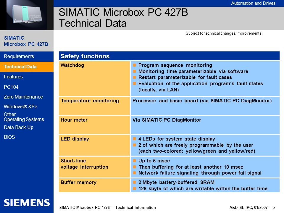 SIMATIC Microbox PC 427B Automation and Drives A&D SE IPC, 01/2007 5SIMATIC Microbox PC 427B – Technical Information Requirements Technical Data Features PC104 Zero Maintenance Windows® XPe Other Operating Systems Data Back-Up BIOS SIMATIC Microbox PC 427B Technical Data Safety functions Watchdog Program sequence monitoring Monitoring time parameterizable via software Restart parameterizable for fault cases Evaluation of the application program's fault states (locally, via LAN) Temperature monitoringProcessor and basic board (via SIMATIC PC DiagMonitor) Hour meterVia SIMATIC PC DiagMonitor LED display 4 LEDs for system state display 2 of which are freely programmable by the user (each two-colored: yellow/green and yellow/red) Short-time voltage interruption Up to 5 msec Then buffering for at least another 10 msec Network failure signaling through power fail signal Buffer memory 2 Mbyte battery-buffered SRAM 128 kbyte of which are writable within the buffer time Technical Data Subject to technical changes/improvements.