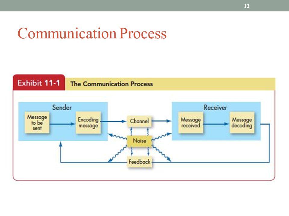 Communication Process 12