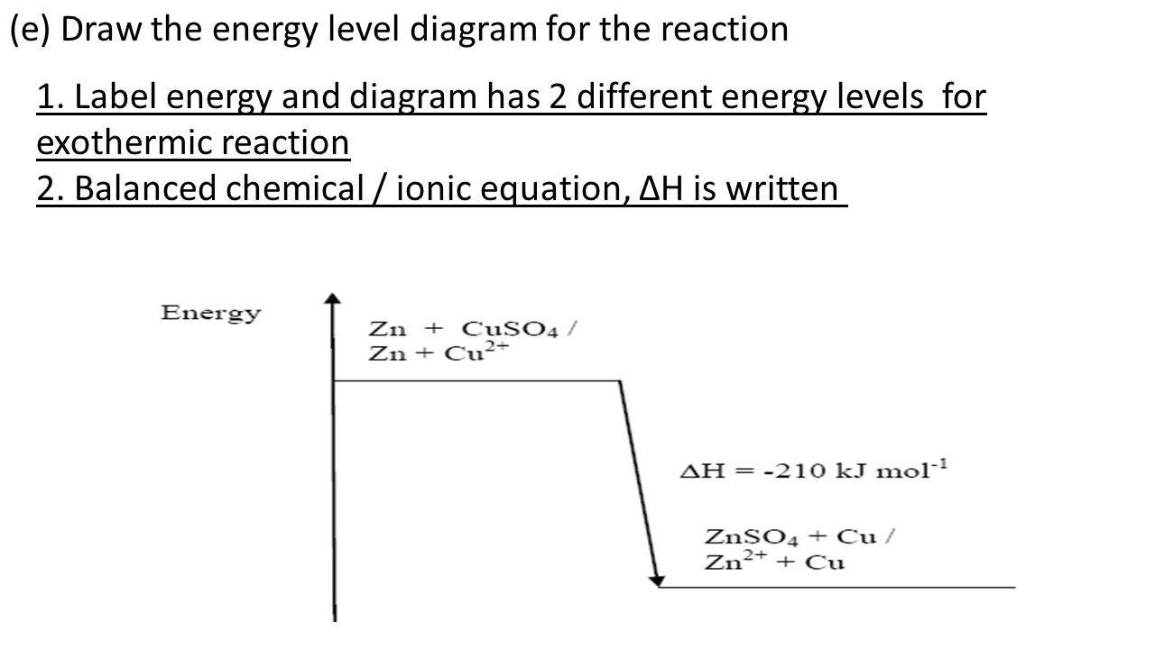 (e) Draw the energy level diagram for the reaction 1.