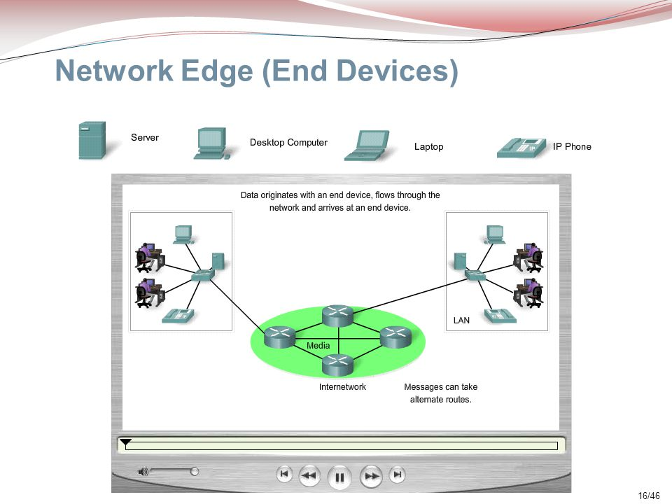 16/46 Network Edge (End Devices)