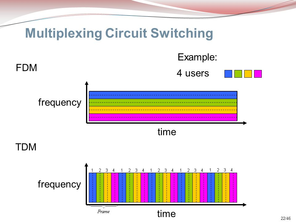 22/46 Multiplexing Circuit Switching FDM frequency time TDM frequency time 4 users Example: