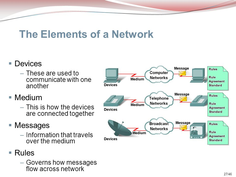 27/46 The Elements of a Network  Devices –These are used to communicate with one another  Medium –This is how the devices are connected together  M