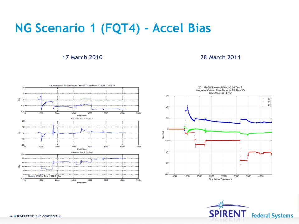 11 PROPRIETARY AND CONFIDENTIAL NG Scenario 1 (FQT4) – Accel Bias 17 March 201028 March 2011