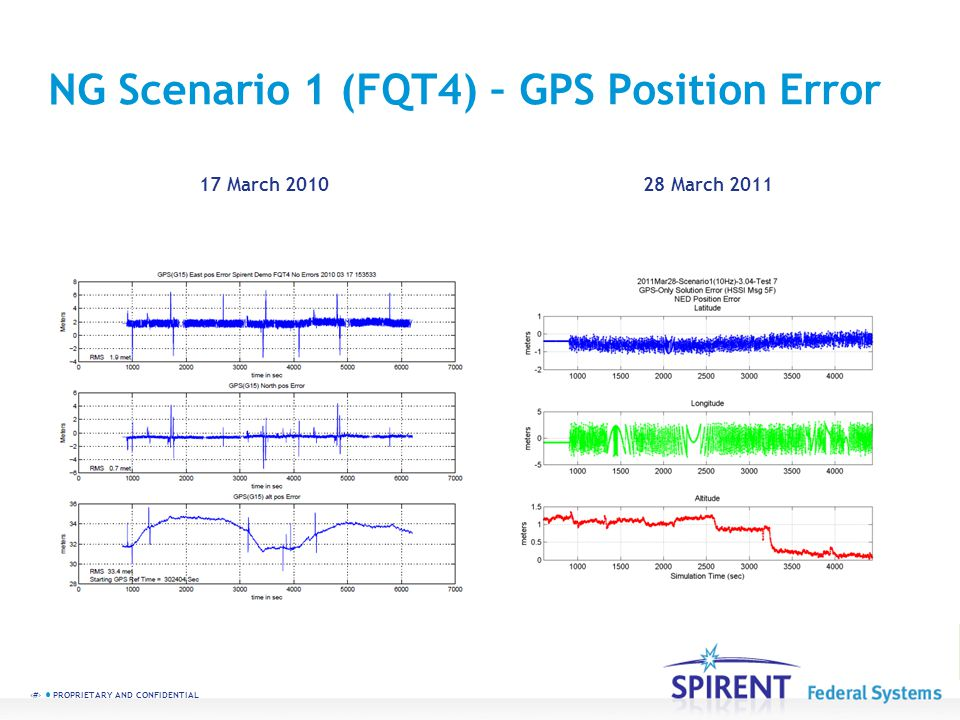 4 PROPRIETARY AND CONFIDENTIAL NG Scenario 1 (FQT4) – GPS Position Error 17 March 201028 March 2011