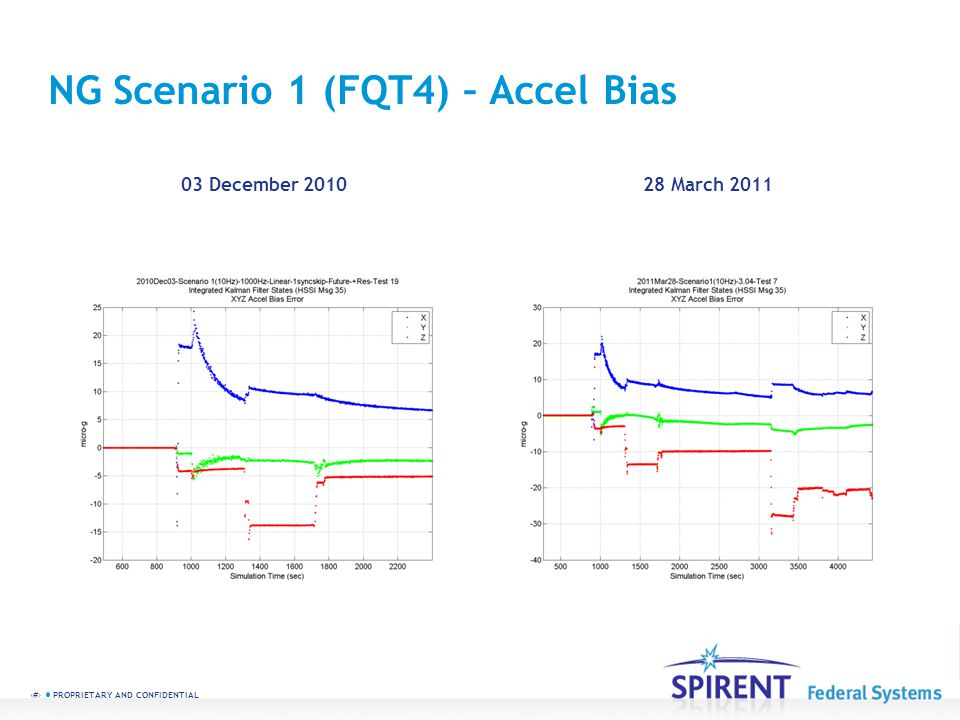 40 PROPRIETARY AND CONFIDENTIAL NG Scenario 1 (FQT4) – Accel Bias 03 December 201028 March 2011