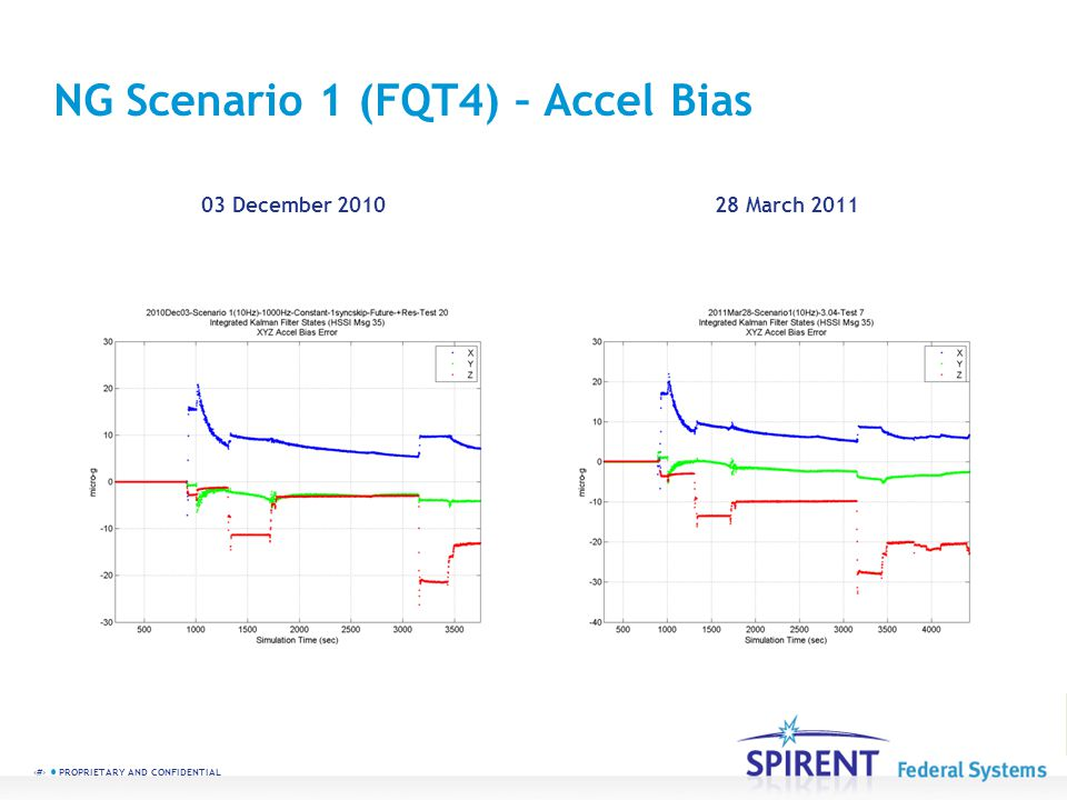 51 PROPRIETARY AND CONFIDENTIAL NG Scenario 1 (FQT4) – Accel Bias 03 December 201028 March 2011