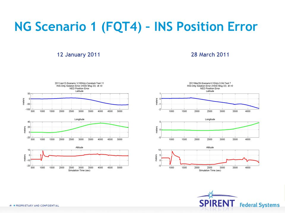 58 PROPRIETARY AND CONFIDENTIAL NG Scenario 1 (FQT4) – INS Position Error 12 January 201128 March 2011