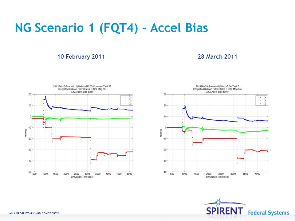 73 PROPRIETARY AND CONFIDENTIAL NG Scenario 1 (FQT4) – Accel Bias 10 February 201128 March 2011