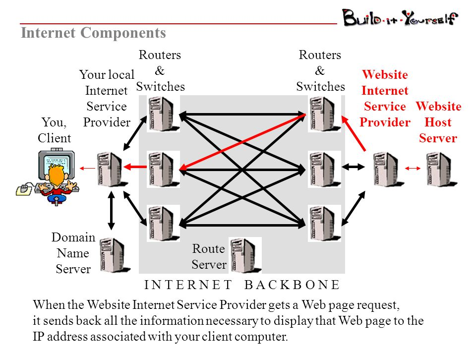 Route Server You, Client Internet Components Domain Name Server Routers & Switches I N T E R N E T B A C K B O N E A Route Server will determine the best route from your ISP to the ISP that hosts the Website you want.