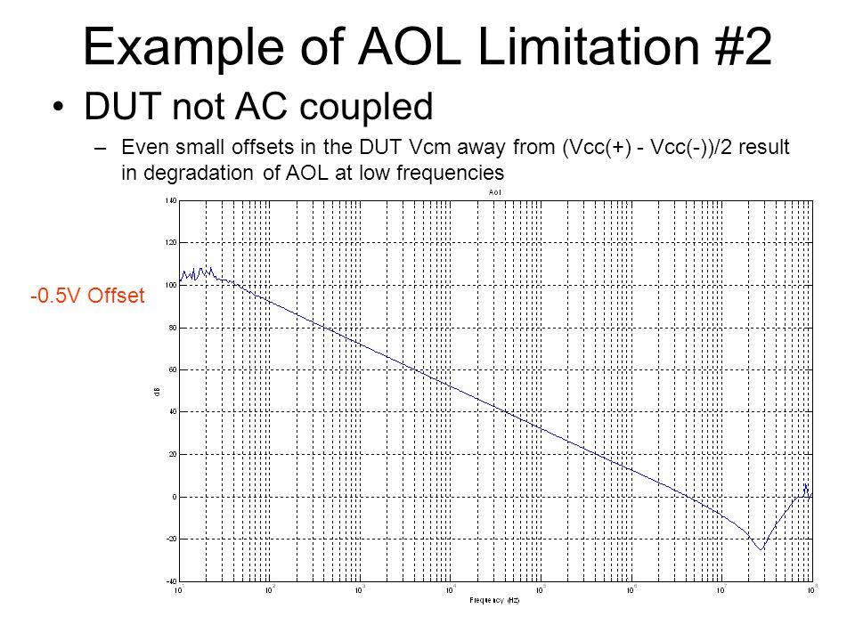 Example of AOL Limitation #2 DUT not AC coupled –Even small offsets in the DUT Vcm away from (Vcc(+) - Vcc(-))/2 result in degradation of AOL at low frequencies -0.5V Offset