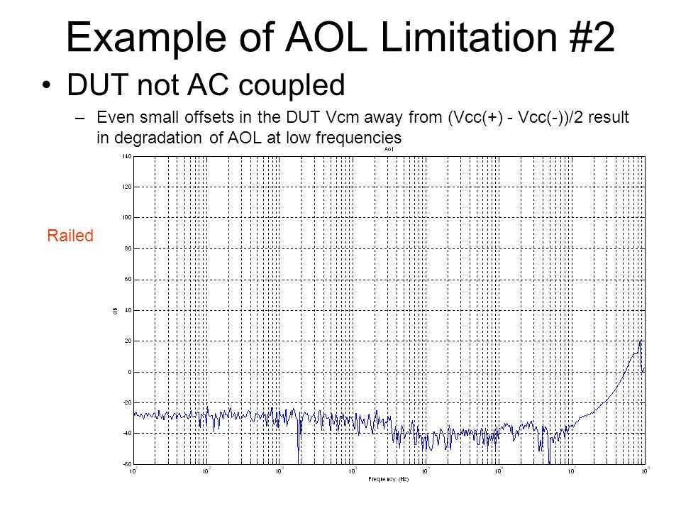 Example of AOL Limitation #2 DUT not AC coupled –Even small offsets in the DUT Vcm away from (Vcc(+) - Vcc(-))/2 result in degradation of AOL at low frequencies Railed