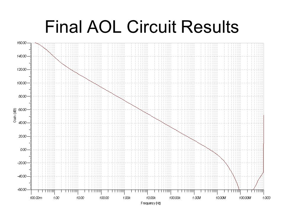 Final AOL Circuit Results